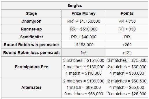 WTA Finals - Premios