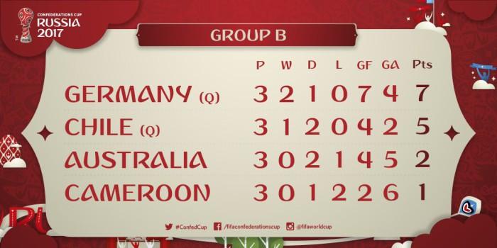 Clasificación del Grupo B de la Copa Confederaciones 2017