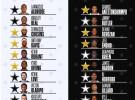 NBA All Star 2018: estos son los equipos que jugarán el partido de las estrellas