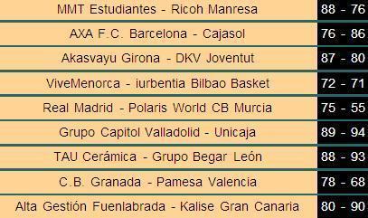 Resultado de la Jornada 26 de la Liga ACB