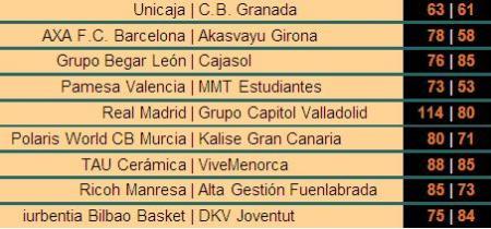 Resultados de la Jornada 23 de la Liga ACB