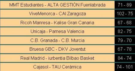 Resultados ACB en la Jornada 8
