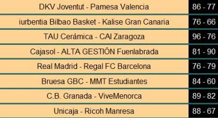 ACB resultado de la Jornada 31