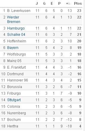 Bundesliga - Clasificación Jornada 11