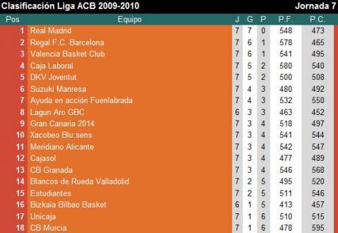 Clasificacion ACB Jornada 7