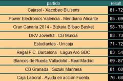 Liga ACB Jornada 9: Real Madrid sigue invicto pero Barcelona, Caja Laboral y Valencia no aflojan