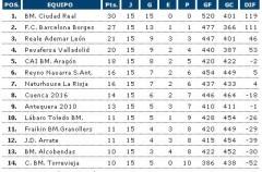 Liga Asobal, 15ª jornada: El Ciudad Real vuelve a sufrir, pero logra el pleno en la primera vuelta