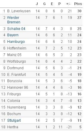 Bundesliga - Clasificación Jornada 14