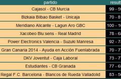 Liga ACB Jornada 12: el Xacobeo acaba con la imbatibilidad de Real Madrid y deja líder al Barcelona
