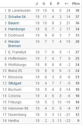 Bundesliga - Clasificación Jornada 18