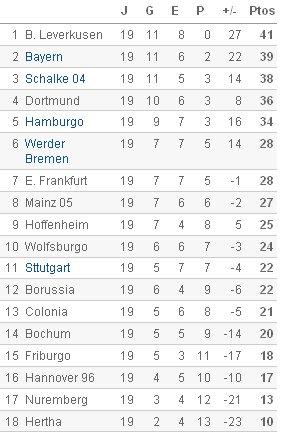 Bundesliga - Clasificación Jornada 19