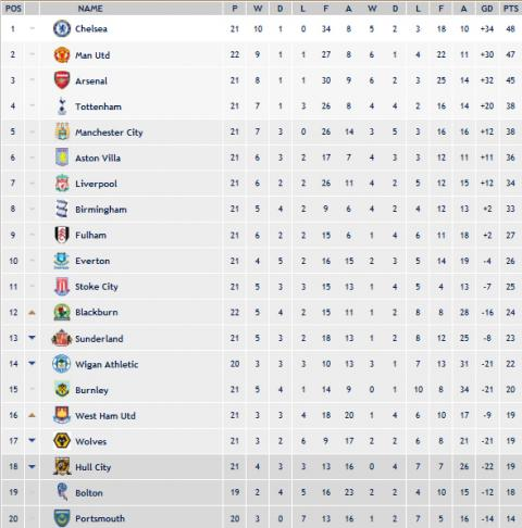 Clasificacion Premier League Jornada 22