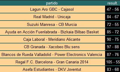 Resultados ACB Jornada 20