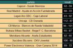 Liga ACB Jornada 16: resultados y crónica a una semana para que se decidan los participantes de la Copa del Rey