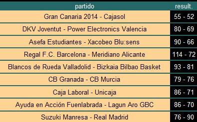 Resultados ACB de la Jornada17