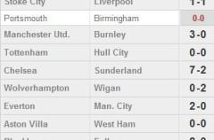 Premier League Jornada 22: el Chelsea sigue líder y el Arsenal gana con goles de Cesc y Fran Mérida
