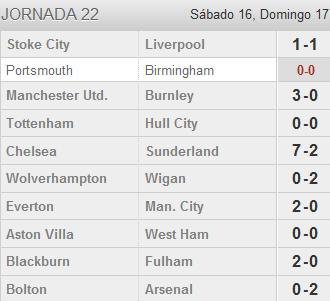 Resultados Premier League en la Jornada 22