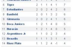Torneo Clausura 2010 de Argentina, jornada 4