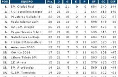 Liga Asobal, jornada 21: El Pevafersa consolida su tercera plaza, mientras el descenso se define