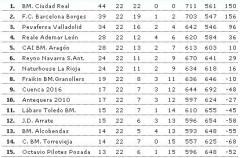 Liga Asobal, jornada 22: El San Antonio gana al Ademar y busca la cuarta plaza