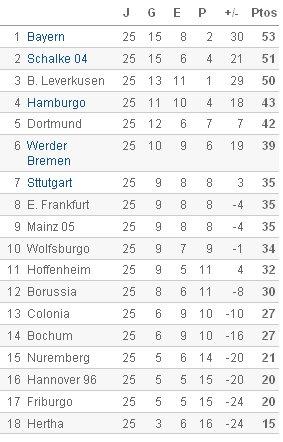 Bundesliga - Clasificación Jornada 25