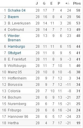 Bundesliga - Clasificación Jornada 28
