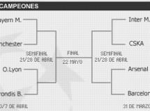 Liga de Campeones 2009/10: se sortearon los cuartos de final y semifinales con F.C. Barcelona – Arsenal