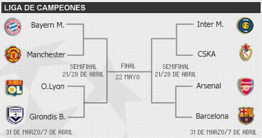 Cuartos de Final de la Liga de Campeones