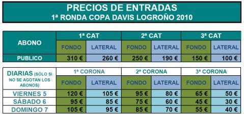 Precios para la primera ronda de la CopaDavis