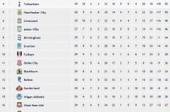 Premier League Jornada 30: Manchester United, Chelsea y Arsenal mantienen su pulso en cabeza