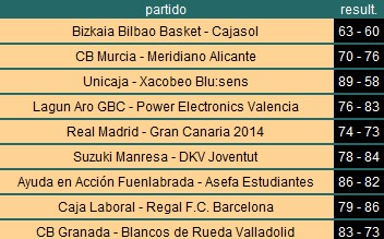 Resultados ACB - Jornada 26
