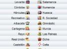 Liga Española 2009/10 2ª División: previa, horarios y retransmisiones de la Jornada 32