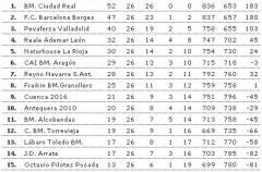 Liga Asobal, jornada 26: El descenso queda casi decidido a falta de 4 jornadas