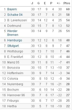 Bundesliga - Clasificación Jornada 30