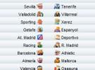 Liga Española 2009/10 1ª División: horarios y retransmisiones de la Jornada 30 con Barcelona-Athletic y Racing-R. Madrid