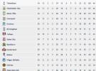 Premier League Jornada 35: Manchester United y Chelsea, separados por un sólo punto a falta de tres jornadas