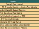 Liga ACB Jornada 29: crónica y resultados de un fin de semana que aclaró bastante la clasificación