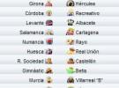 Liga Española 2009/10 2ª División: previa, horarios y retransmisiones de la Jornada 37