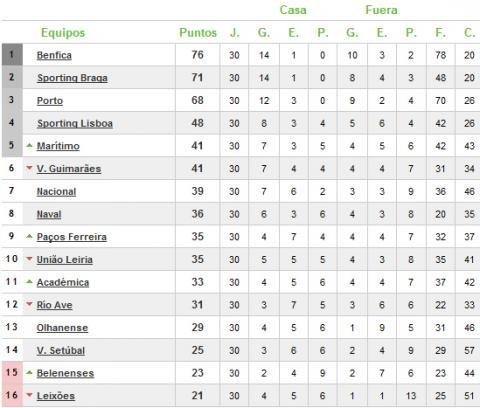 Clasificacion Liga Portuguesa
