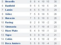 Torneo Clausura de Argentina, 18ª jornada: Argentinos Jr líder en solitario