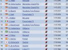 GP de Mónaco: Alonso sufre un accidente en una tercera sesión de libres dominada por Robert Kubica