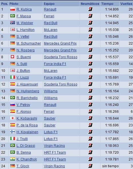GP Monaco - Libres 3