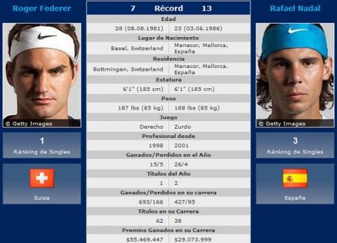 Rafa Nadal y Roger Federer se veran las caras en Madrid