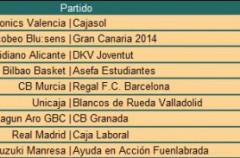 Liga ACB Jornada 32: Caja Laboral se posiciona en la segunda plaza y Xacobeo consuma su descenso