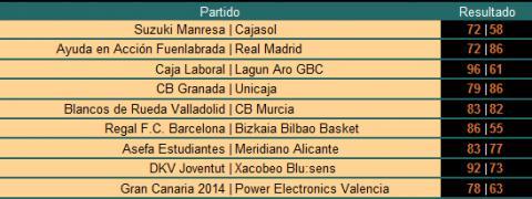 Resultados ACB - Jornada 33