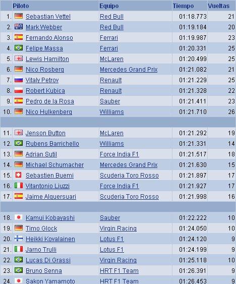 GP de HUngría de Fórmula 1 - Calificación