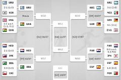Mundial de Sudáfrica: así se presentan los cuartos de final