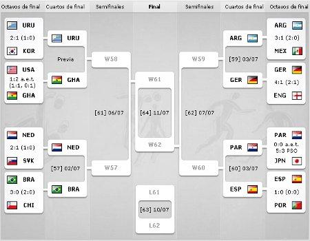 Mundial de Sudáfrica - Cuartos de final