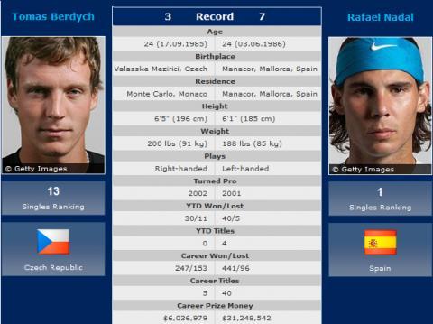 Nadal y Berdych jugaran la final de Wimbledon