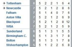 Premier League Jornada 5 (sábado): Cesc gol y lesión con el Arsenal, Van der Vaart marca con el Tottenham